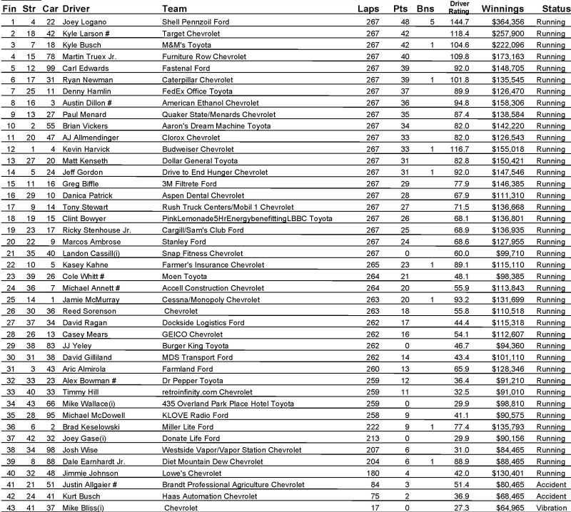 Hollywood Casino 400 Results From Kansas